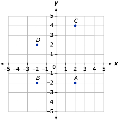 Summit learning coordinate plane with axes labeled x and y and from 5 to 5 with points ccuart Images